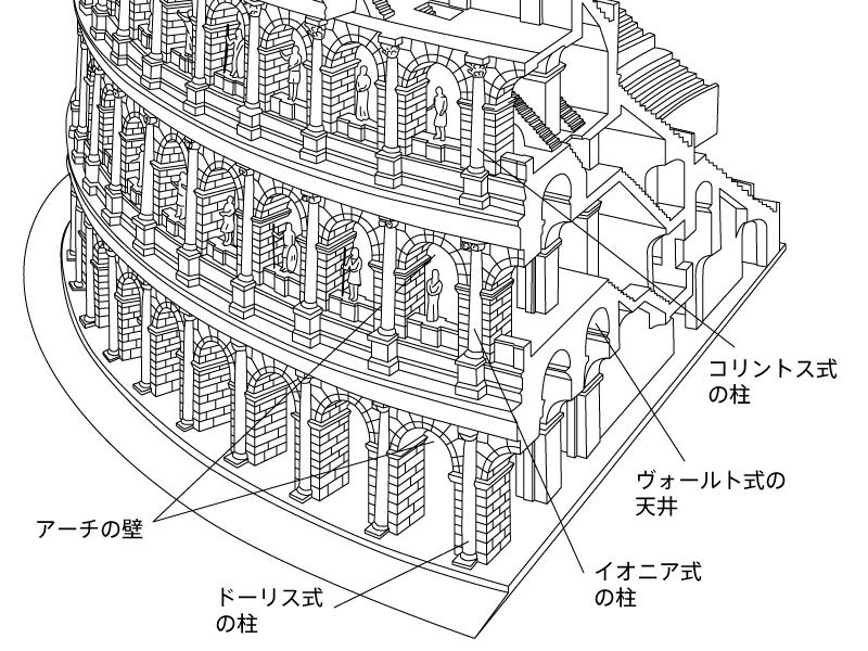 コロッセオ構造図 壁・天井・床